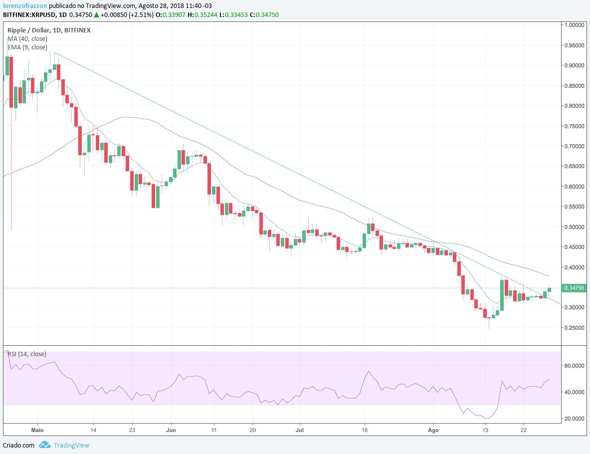 Visão de mercado ETFs - XRP/Dólar
