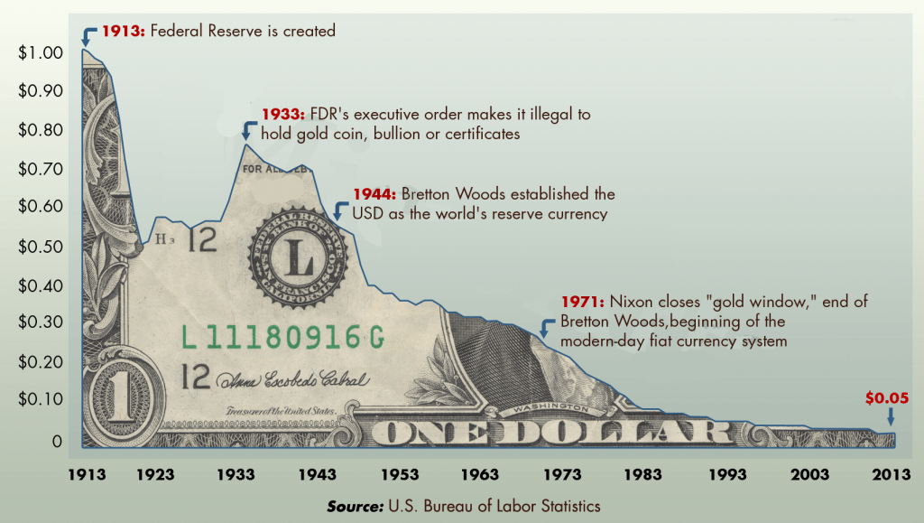 economia - perda de poder de compra do dólar americano.