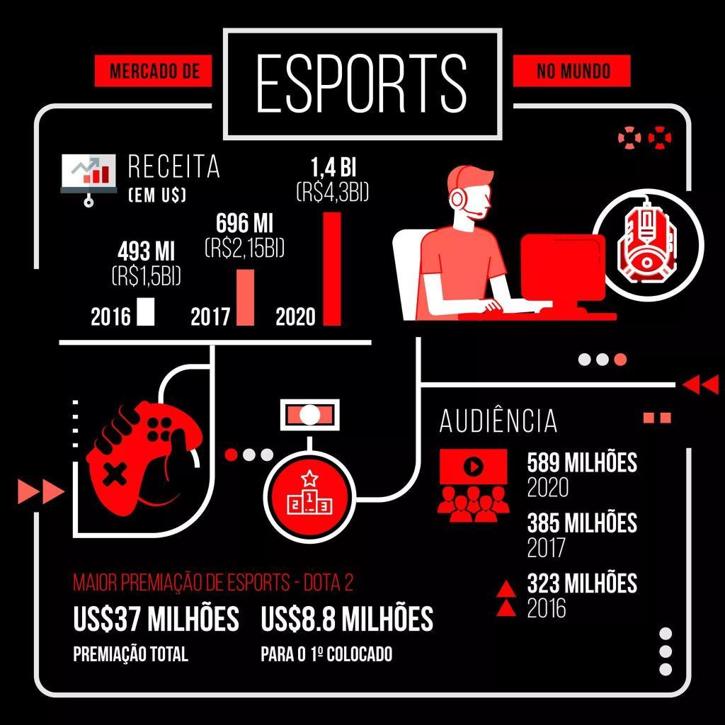 mercado de e-sports