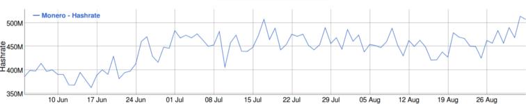 Monero Hash Rate 3 meses