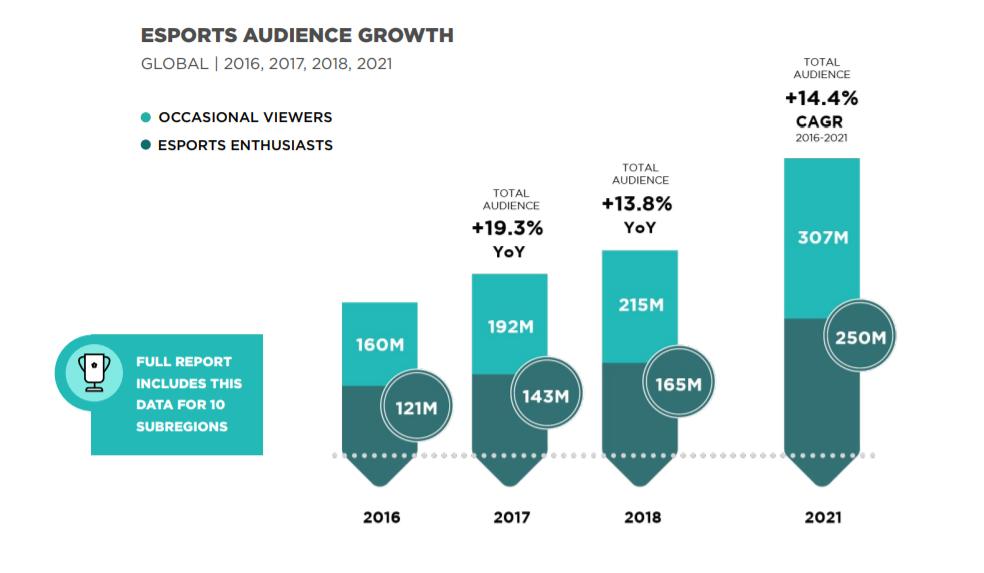 E-sports e sua perspectiva de audiência