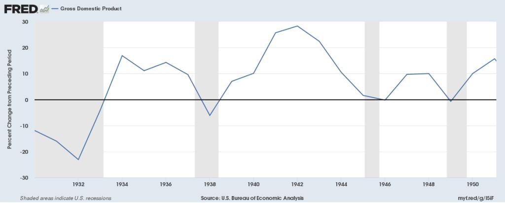 pib americano na economia entre guerras