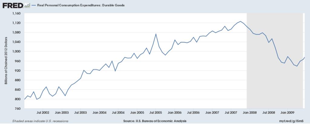 bens duráveis economia americana