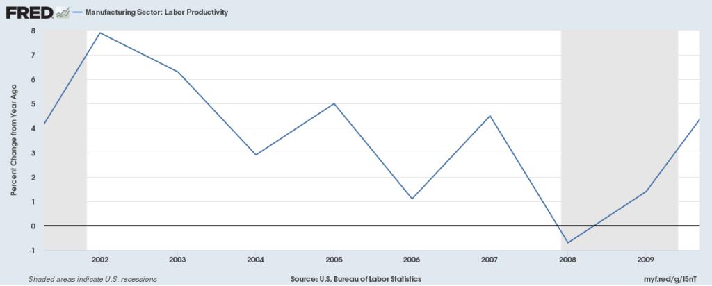 produtividade do trabalho na economia americana