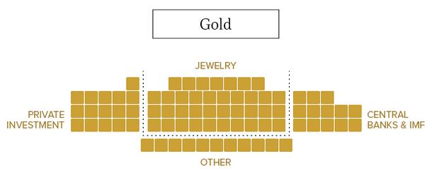 ouro no mundo?