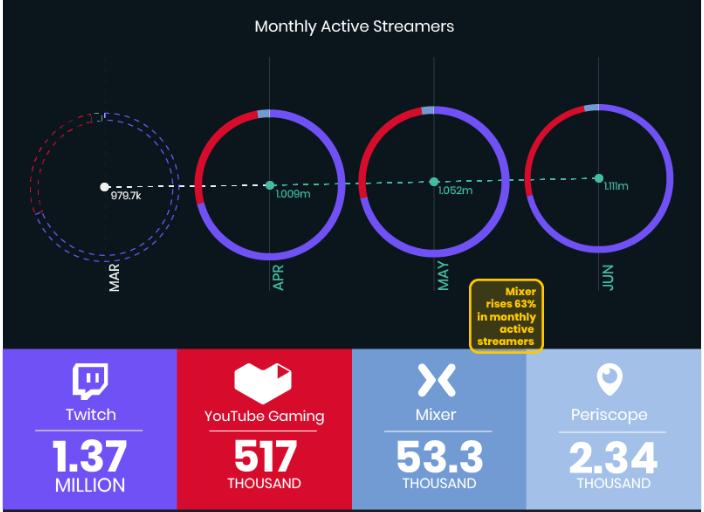 e-sports. Relatório do streamlabs do segundo quarto de 2018.