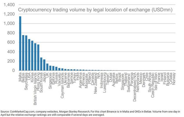 volume por país