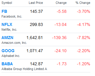 Wall Street índice