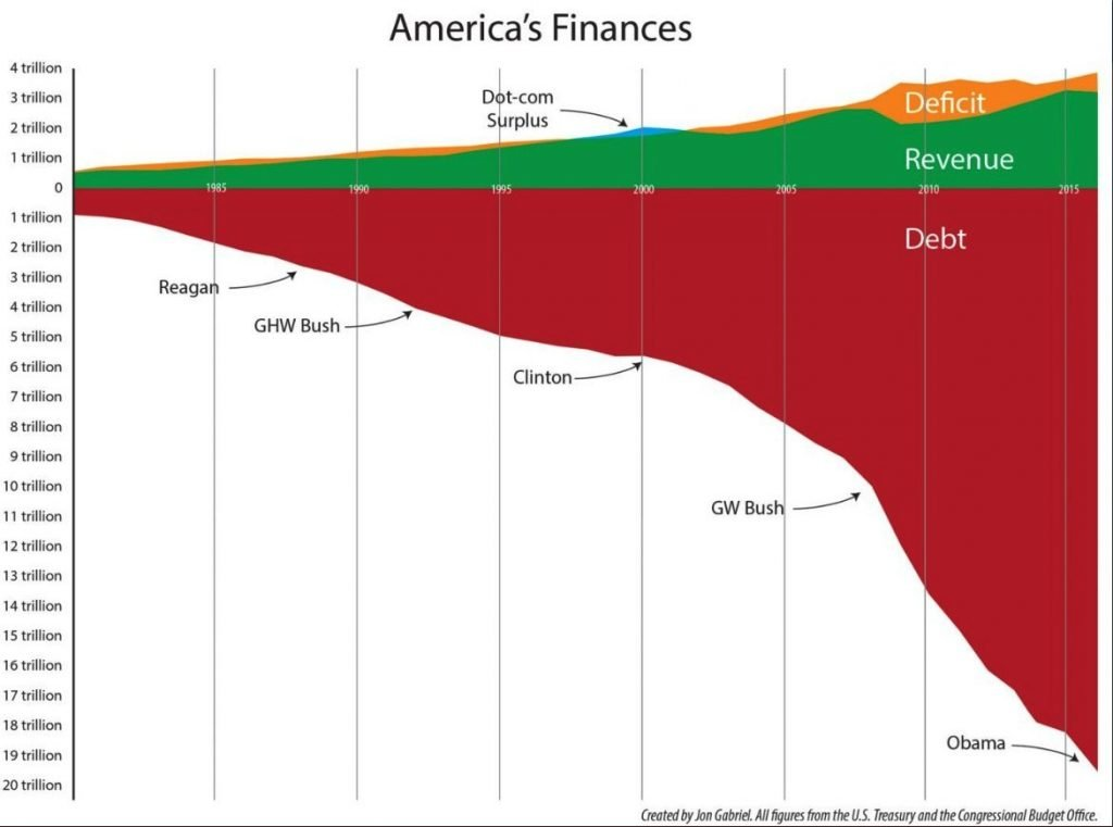 dívida dos Estados Unidos da América