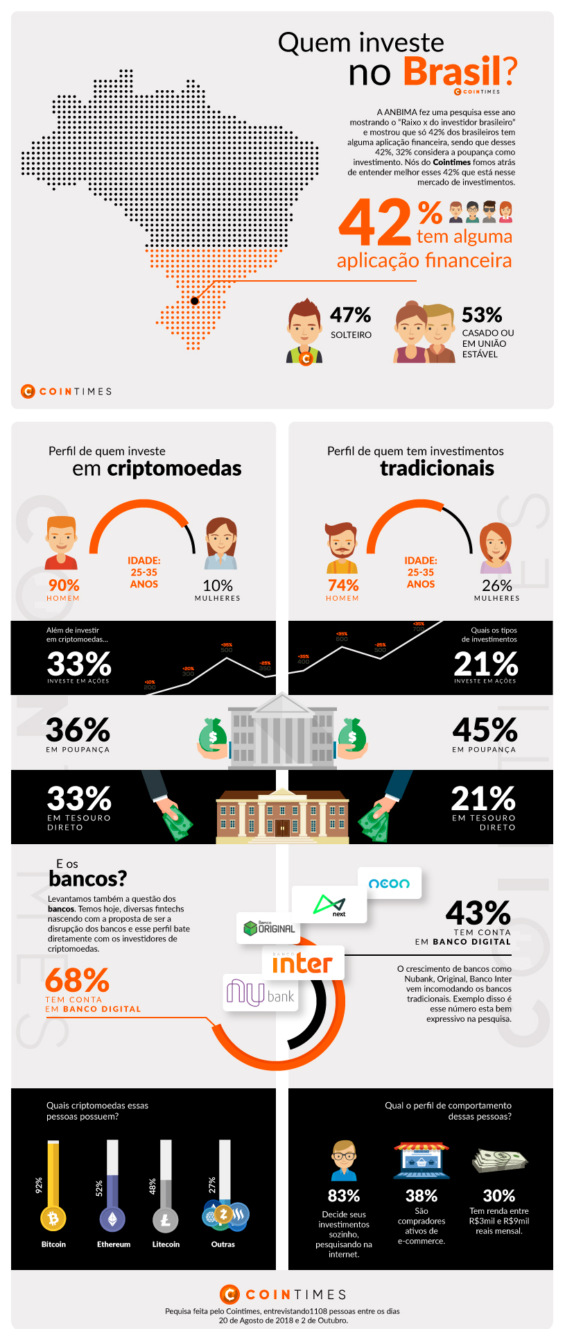 Pesquisa - Quem investe no Brasil?