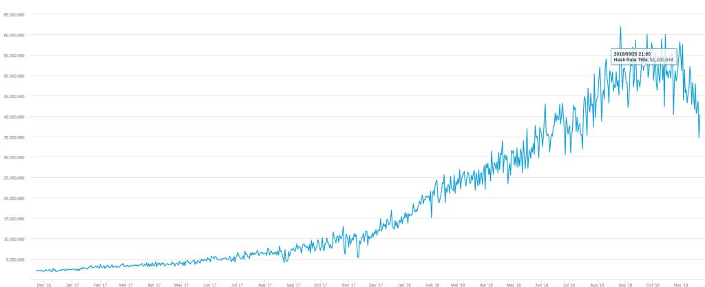 hash rate do bitcoin