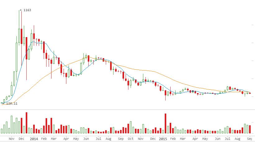 o bitcoin morreu