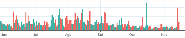 gráfico do preço do bitcoin e volume