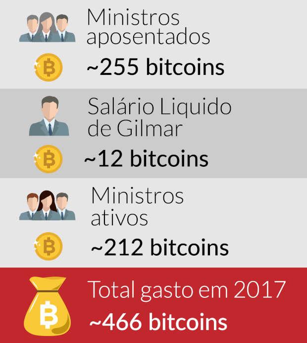 salário dos ministros em bitcoin