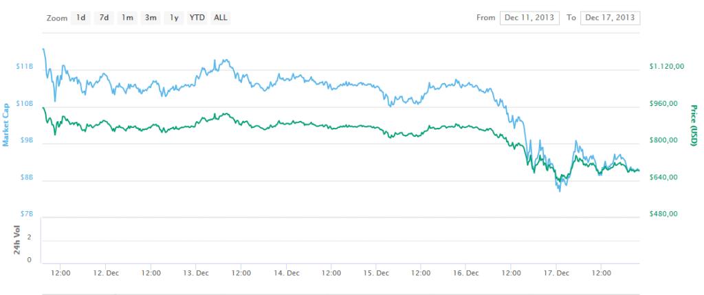 market crash? hold