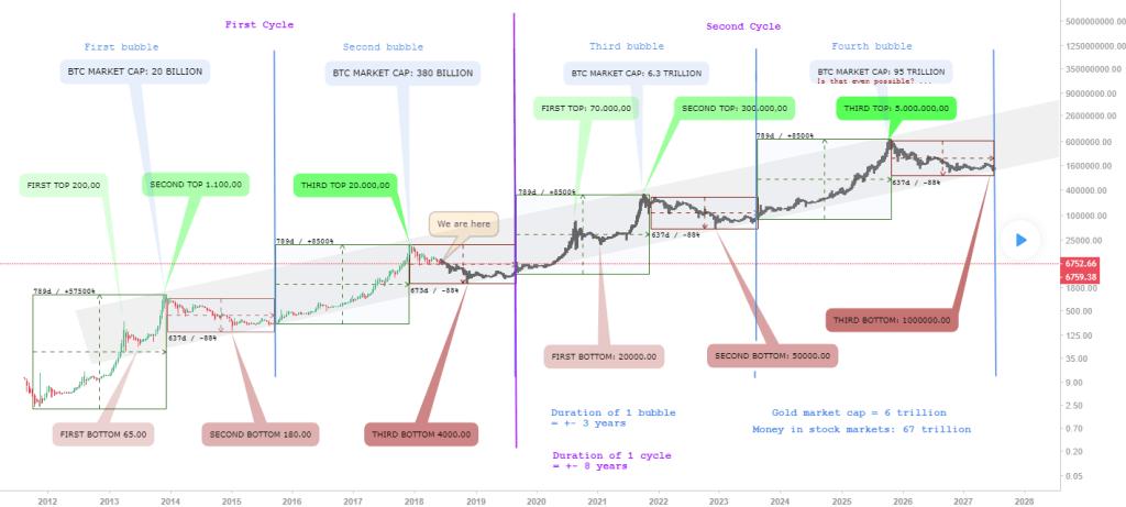o bitcoin vai se recuperar