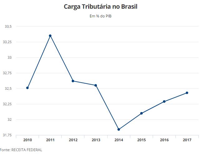 carga tributária do brasil segundo impostômetro