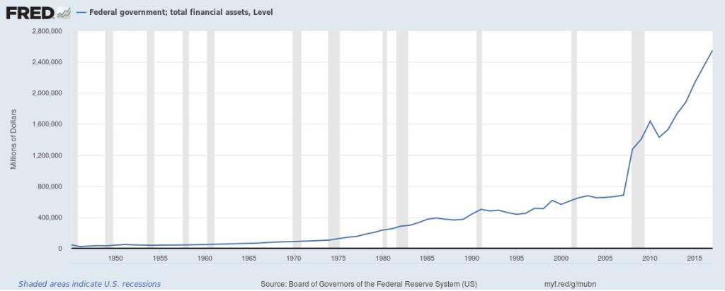 dívida dos estados unidos