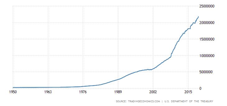 evolução da dívida dos estados unidos