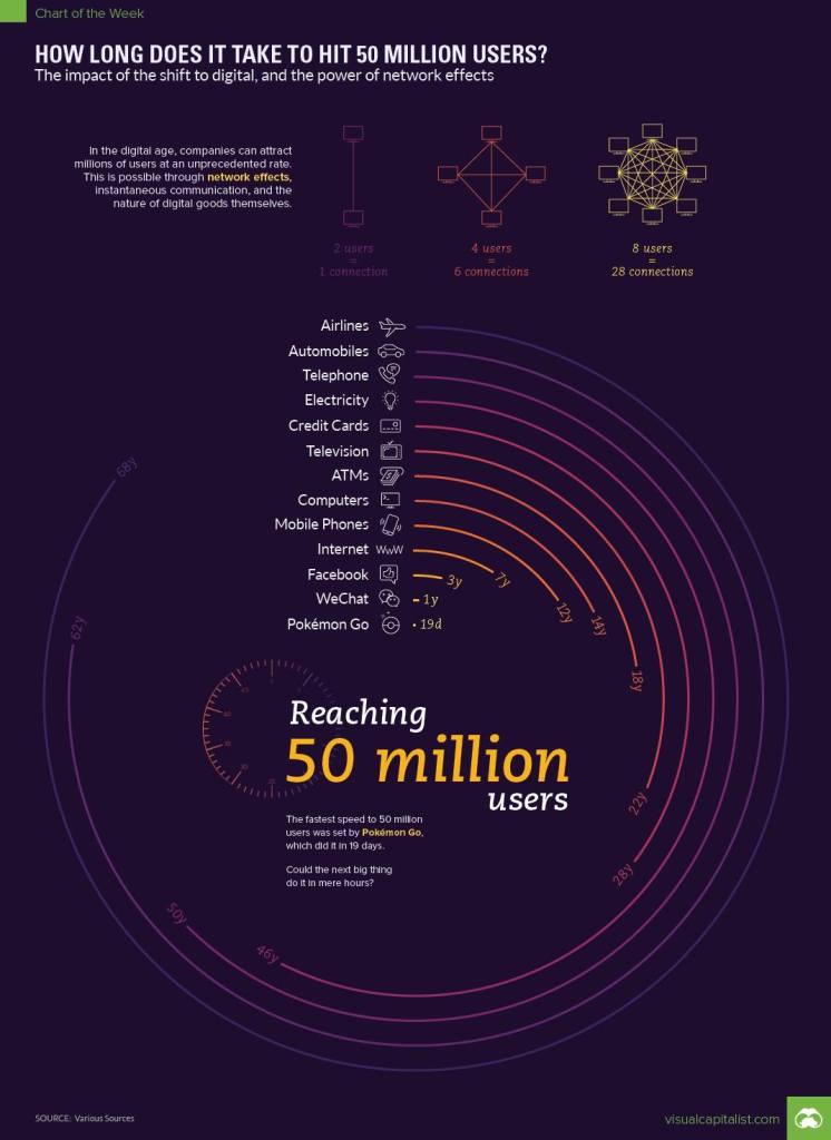 futuro dos principais setores do planeta e quanto tempo levam para chegar a 1 ano de vida.