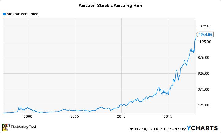 futuro do bitcoin e ações da amazon