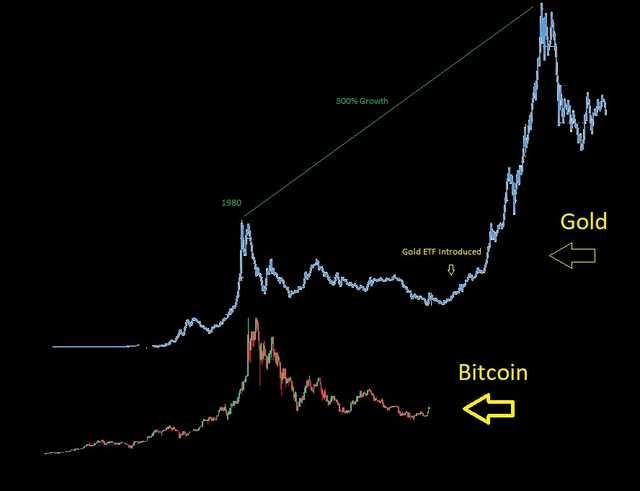cripto-investidores acreditam que o bitcoin vai repetir o que aconteceu com o ouro após o etf