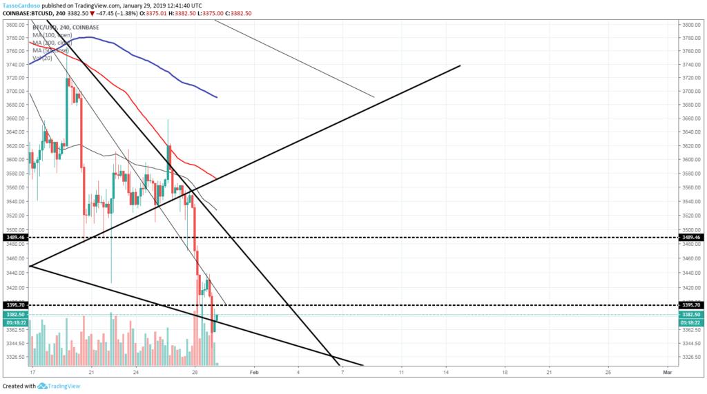 gráfico do bitcoin 4 horas