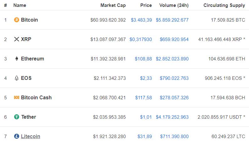 Bitcoin vs Grin - comparação entre moedas