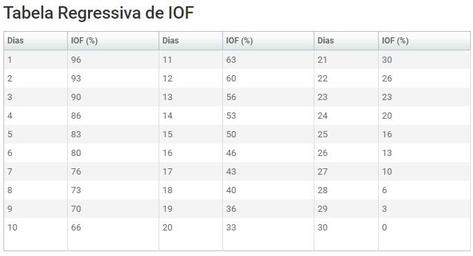 tabela do Iof dos fundos de investimento