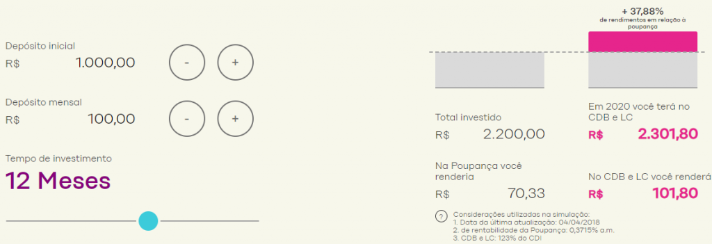 rendimento do cdb como investir