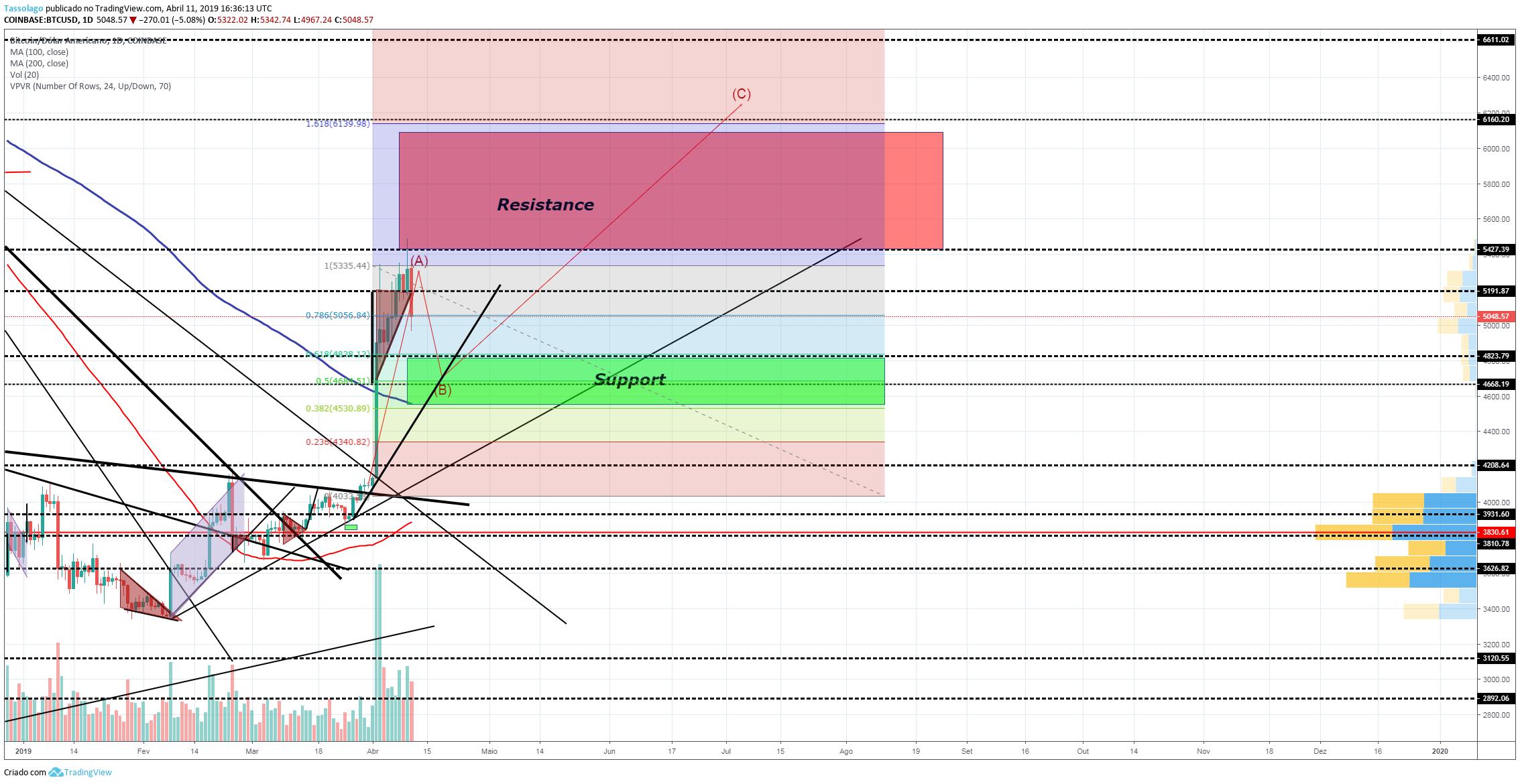 análise técnica do bitcoin