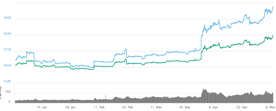 Gráfico preço do Bitcoin