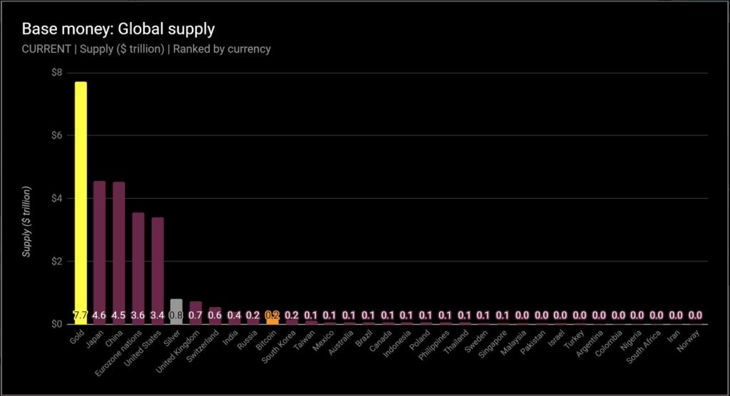 bitcoin potava maior moeda