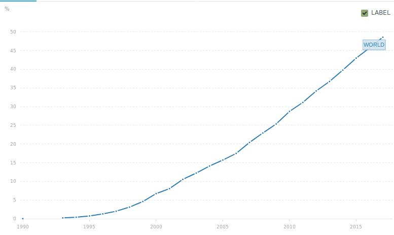 cada vez mais pessoas acessam a internet