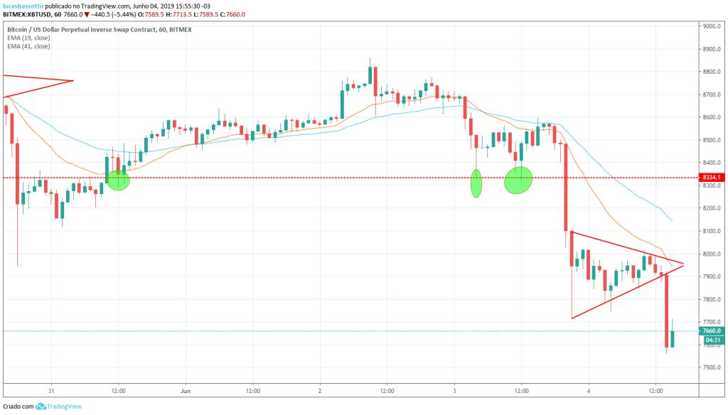 preço do bitcoin caiu 10%
