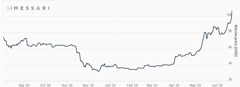 Bitcoin Rompe 10 mil dólares