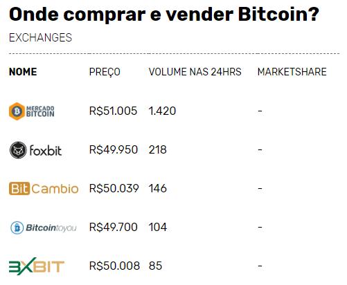 onde comprar com bitcoin no brasil