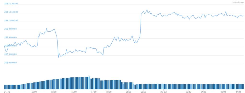 Preço do Bitcoin gráfico