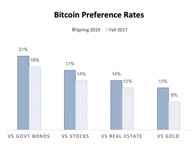 Bitcoin preferência entre 2019 e2017, gráfico