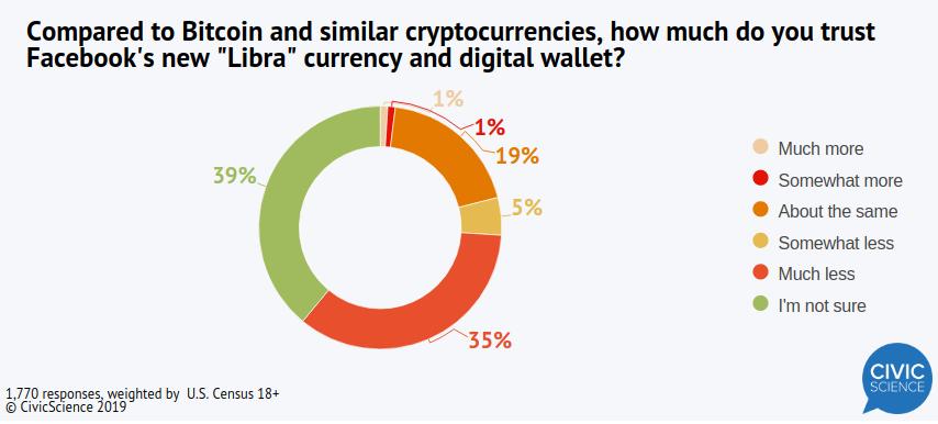 Bitcoin confiança