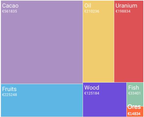exportações da África para França