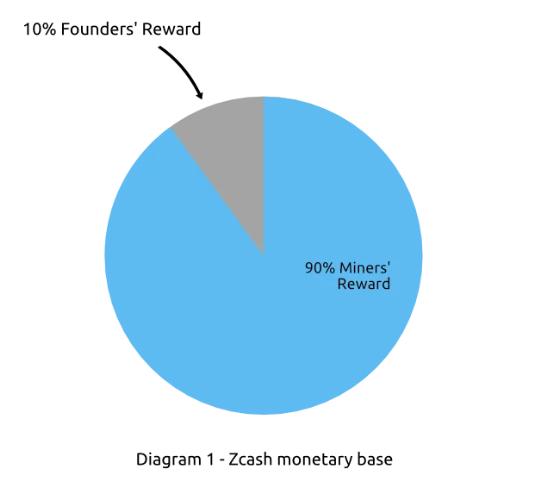miners reward