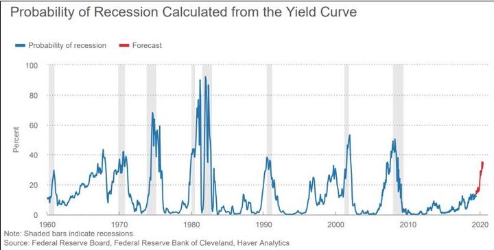gráfico que mostra aumento de chance de crise