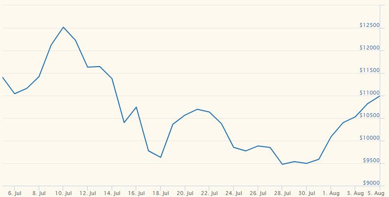 Bitcoin gráfico de preço