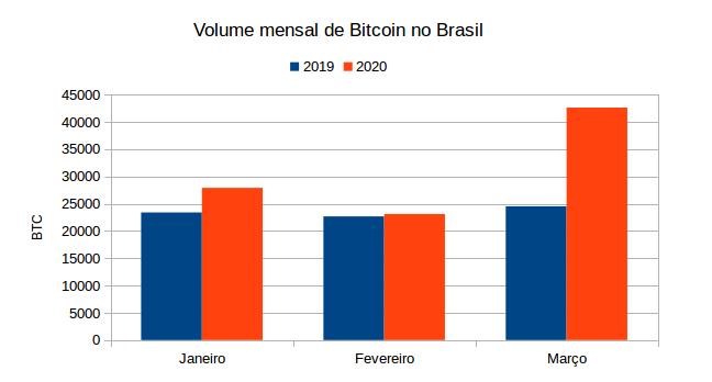 volume mensal de bitcoin no Brasil