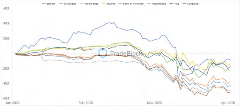 Performance do Bitcoin vs. grandes bancos e processadores de pagamentos