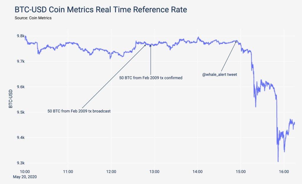 gráfico com a queda no preço após movimentação