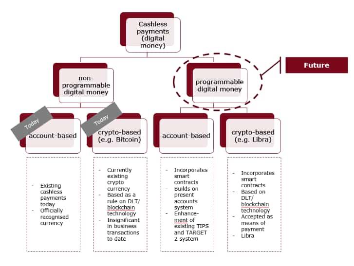 tipos de dinheiro digital