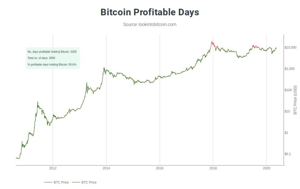 gráfico dos dias positivos do bitcoin