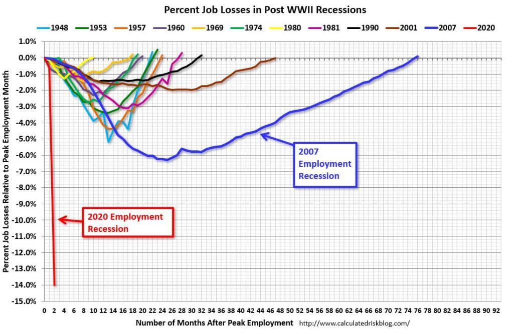 gráfico comparando desemprego em recessões desde a segunda guerra mundial